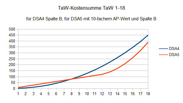 DSA 4 vs 5 TaW Summenkosten.png